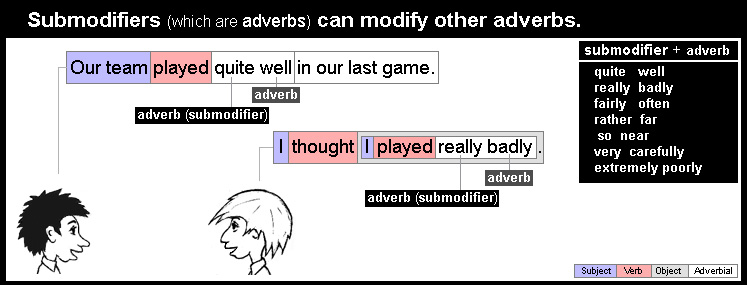 Adverb examples 14
