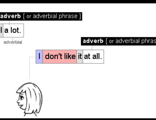 Adverbs Example 10