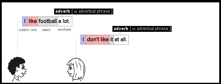 Some adverbs are made of two or more words.