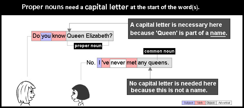 Proper nouns need capital letters at the start.