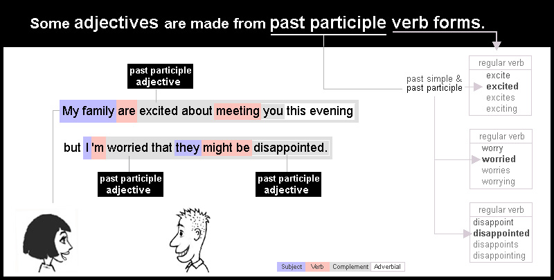 Some adjectives are made from the past participle forms of verbs
