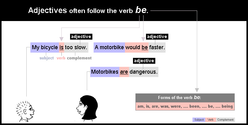 The verb 'be' can be followed by an adjective.
