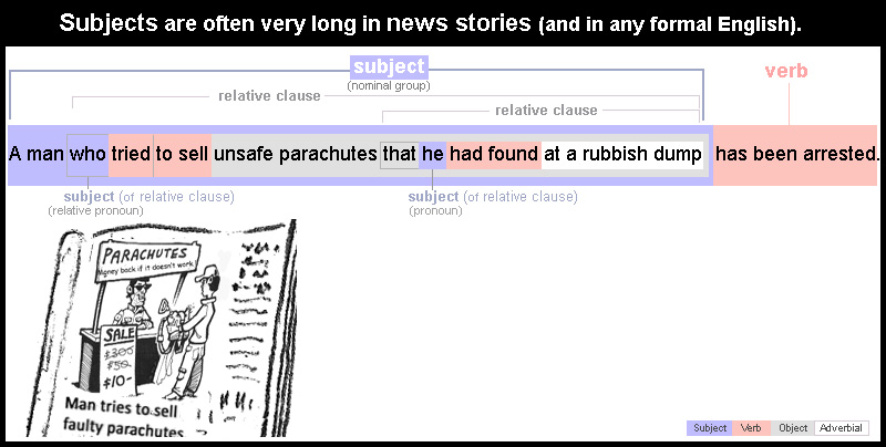 subject - long news sentence
