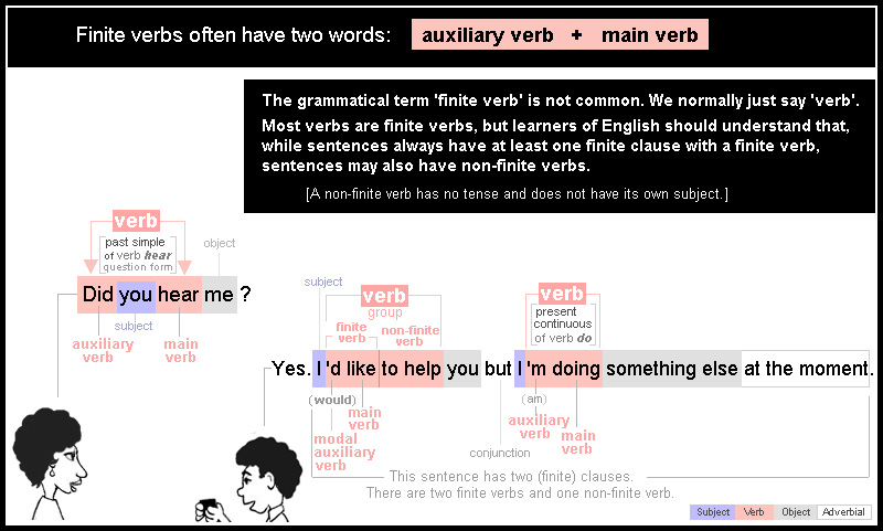 Finite verbs often have two words: an auxiliary verb and a main verb.
