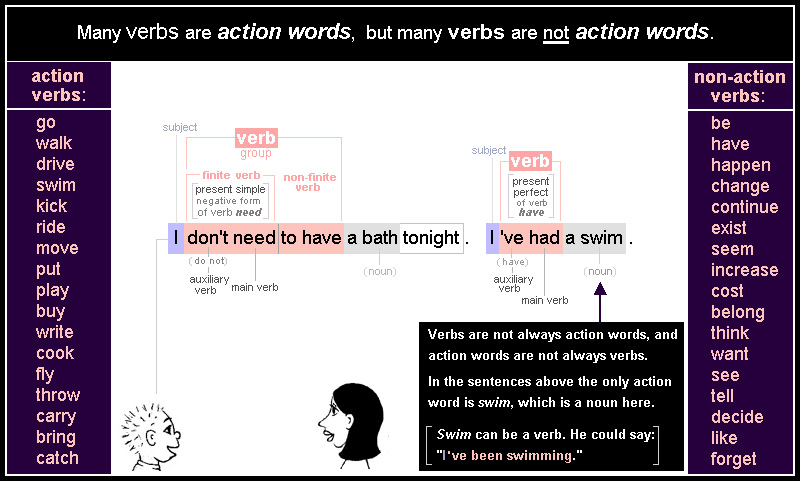 Verbs 4: action words and non-action words