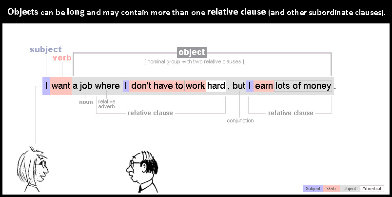 Object 18: long object with relative clauses