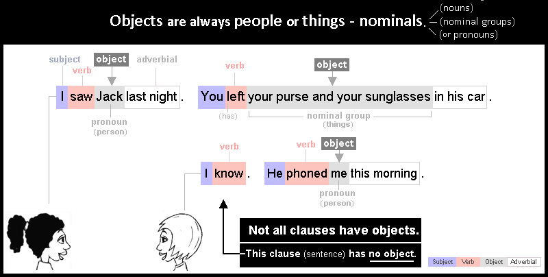 Object 2: people or things