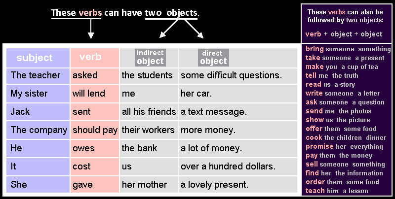 Object 5: verbs that can have two objects