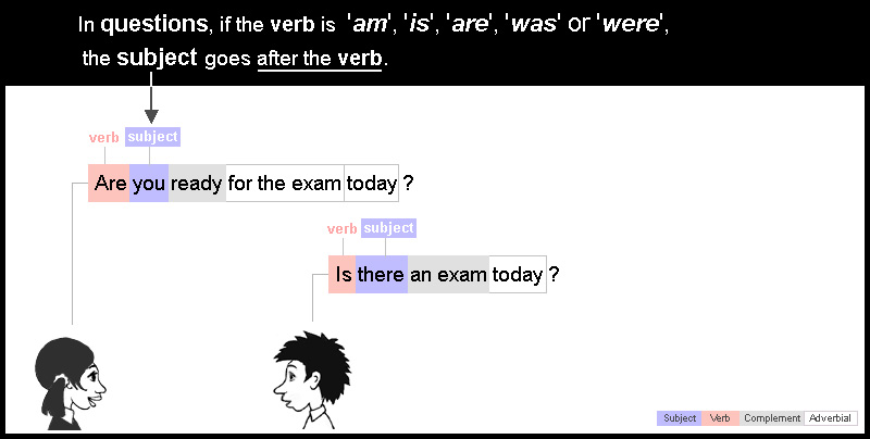Subject 10: questions where the only verb is 'am', 'is', 'are', 'was' or 'were'