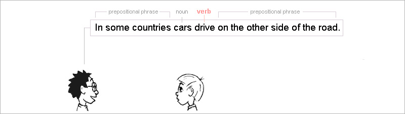 The verb is 'drive' and the subject is 'cars'.