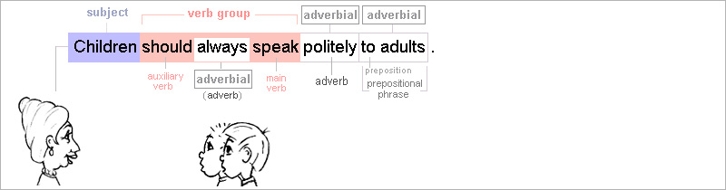 This sentence has two adverbials: the adverb 'politely' and the prepositional phrase 'to adults'.