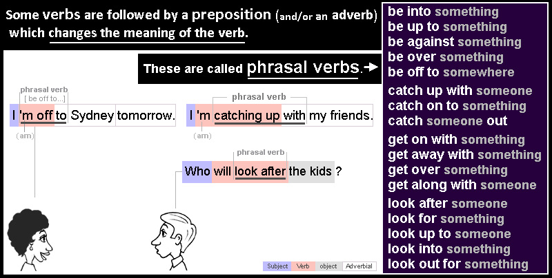 Some verbs are followed by a preposition, which changes the meaning of the verb. These are called phrasal verbs.