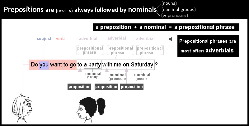 Prepositions are always linked to a nominal. A prepositon followed by a nominal is called a prepositional phrase or a prepositional group.