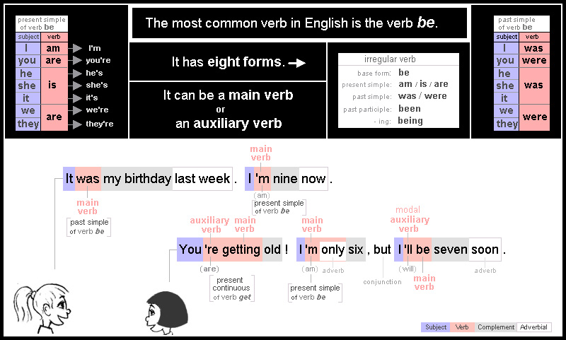 Verb: 7 verb be has 8 forms