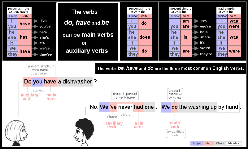 The verbs be, have and do are the three most common English verbs. They can be main verbs or auxiliary verbs.