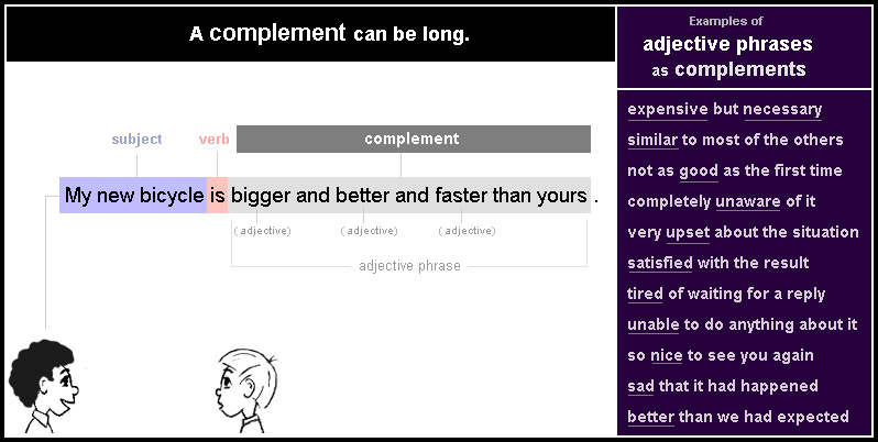 A complement can be a long adjective phrase or a long nominal group.