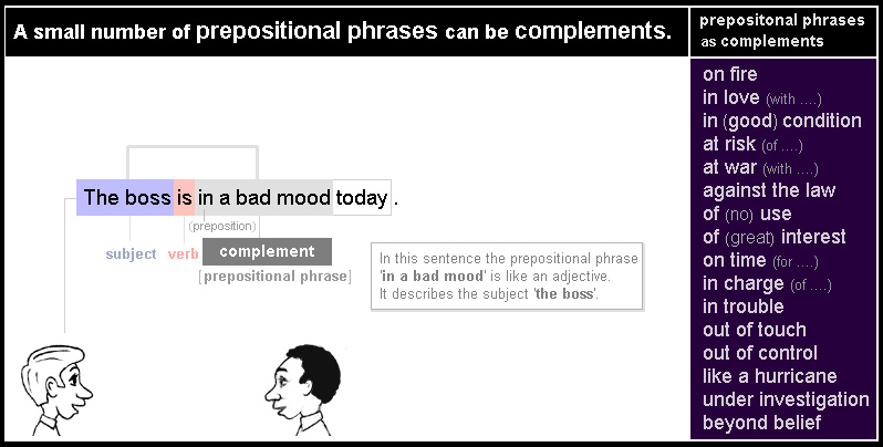 A small number of prepositional phrases can be complements.