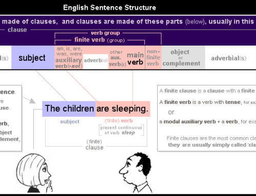 English Sentence Structure 1 – simple sentence with just subject and verb