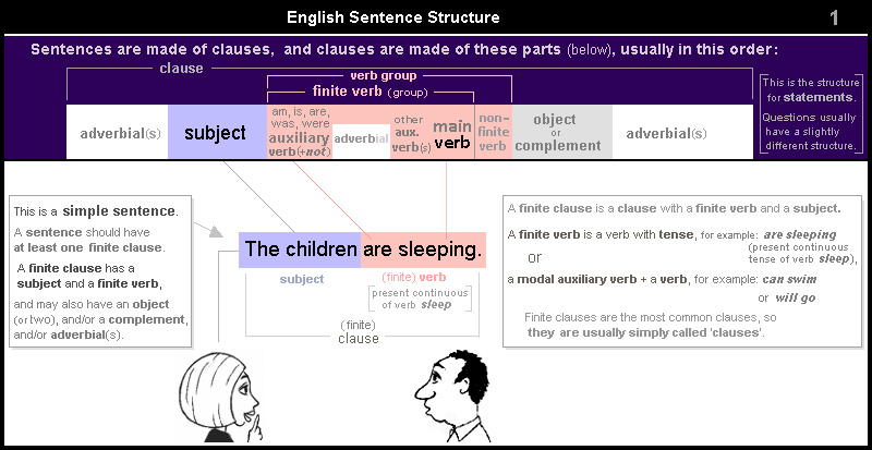 The children are sleeping. This is a simple sentence. A sentence should have at least one finite clause. A finite clause has a subject and a finite verb, and may also have an object (or two), and/or a complement, and/or adverbial(s). A finite clause is a clause with a finite verb and a subject. A finite verb is a verb with tense, for example: are sleeping; or a modal auxiliary verb + a verb, for example: can swim.