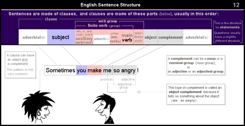 English Sentence Structure 12 – clause with object and complement