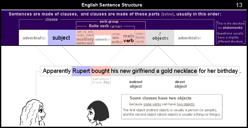 English Sentence Structure 13 – clause with two objects