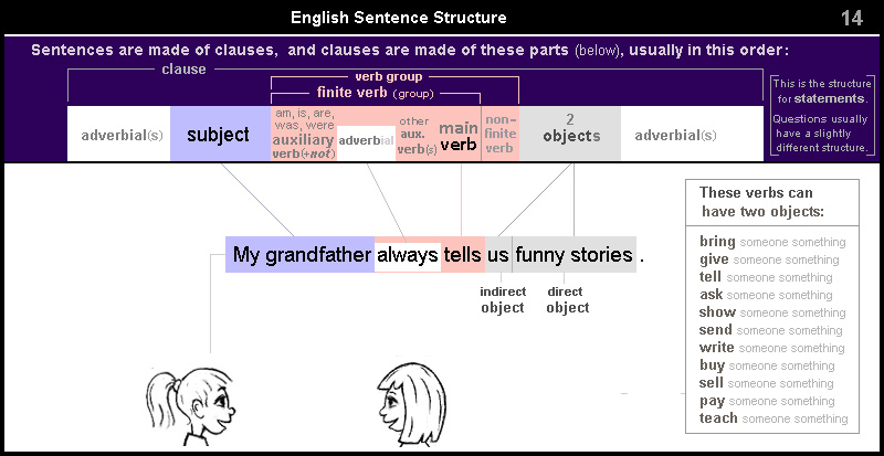 English Sentence Structure 14 – clause with two objects