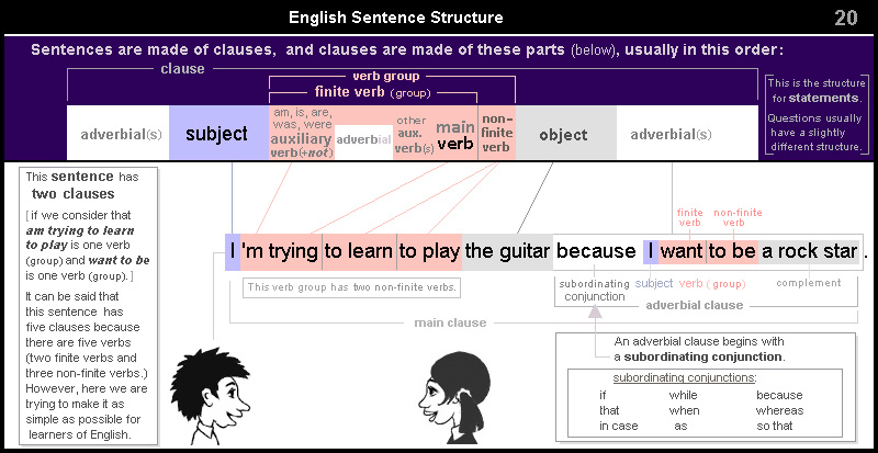 English Sentence Structure 20 – adverbial clause - subordinating conjunction