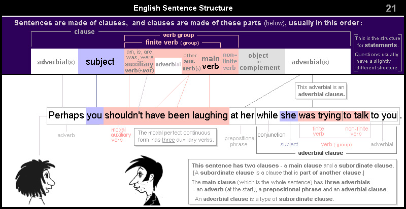 English Sentence Structure 21 – adverbial clause - with perfect (past) continuous modal
