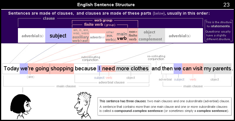 English Sentence Structure 23 – compound-complex sentence