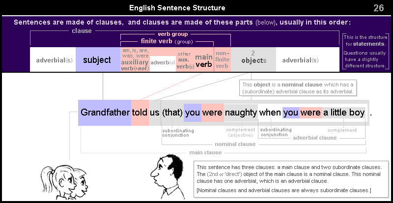 English Sentence Structure 26 – nominal clause and adverbial clause