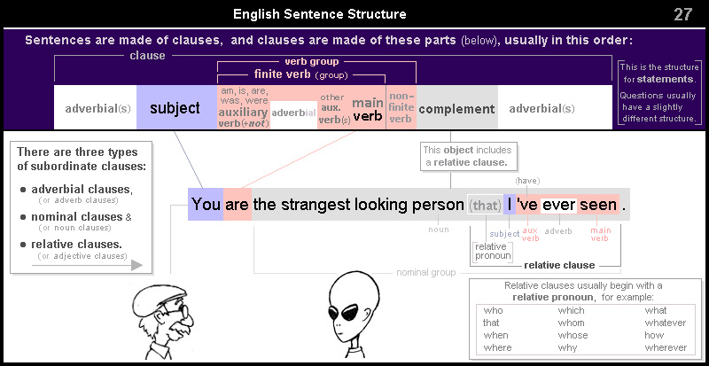 English Sentence Structure 27 – relative clause