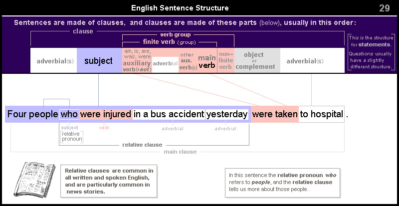 English Sentence Structure 29 – relative clause in news