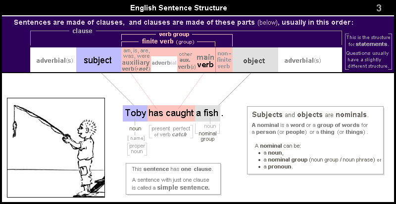 English Sentence Structure 3 – Subject - verb - object