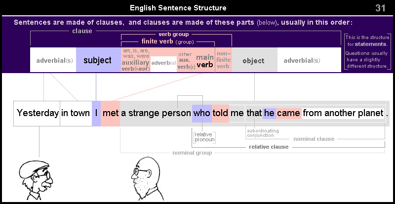 English Sentence Structure 31 – complex relative clause