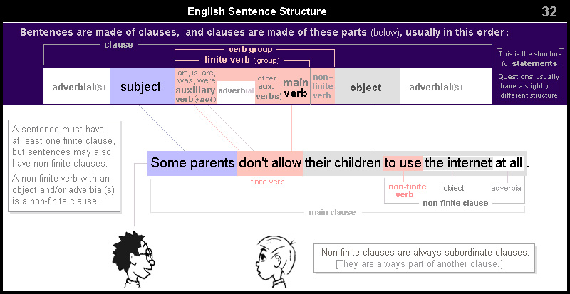 English Sentence Structure 32 – non-finite clause
