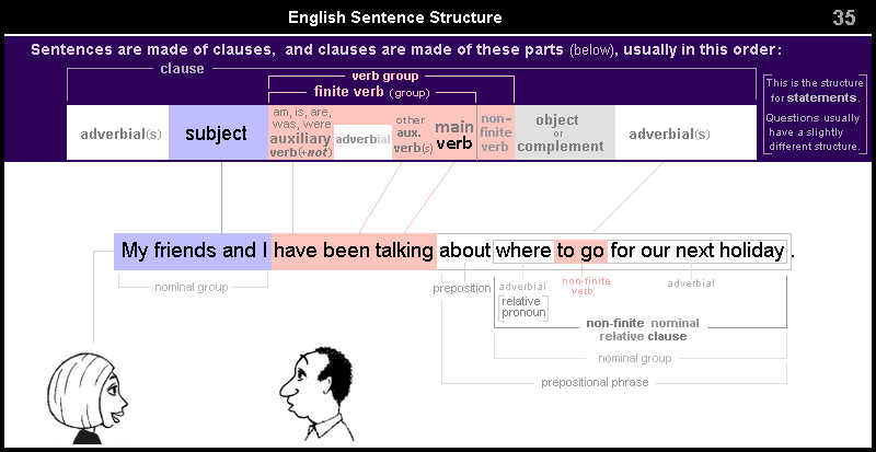 English Sentence Structure 35 - non-finite nominal relative clause