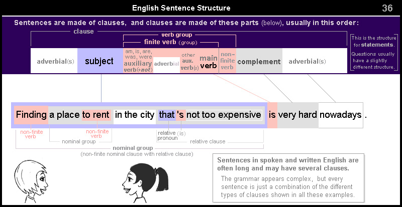 English Sentence Structure 36 - non finite clauses