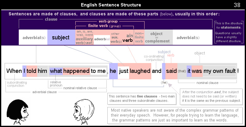 English Sentence Structure_38 long complex spoken sentence