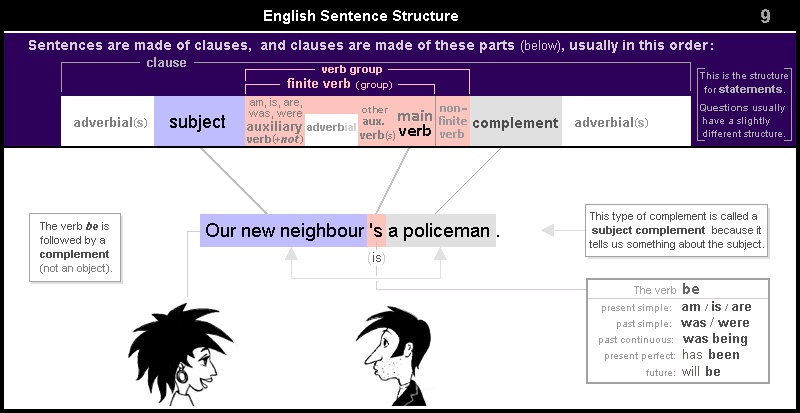 Our new neighbour is a policeman. The verb be is followed by a complement (not an object). This type of complement is called a subject complement because it tells us something about the subject.