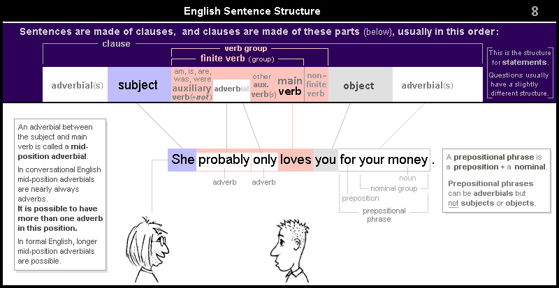 English Sentence Structure 8 – mid-position adverbials (adverbs)