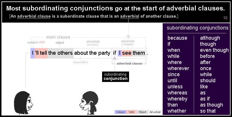 Most subordinating conjunctions go at the start of adverbial clauses. [An adverbial clause is a subordinate clause that is an adverbial of another clause.] I 'll tell the others about the party if I see them . 'If' is a subordinate conjunciton.