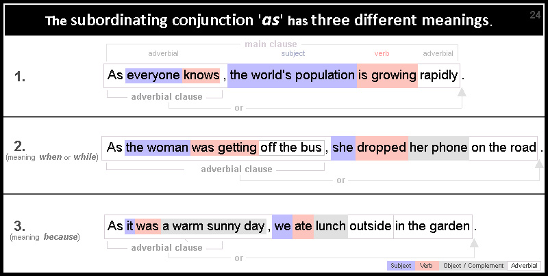 24 Different meanings of conjunction 'as'